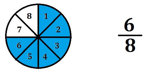 Representación de una fracción